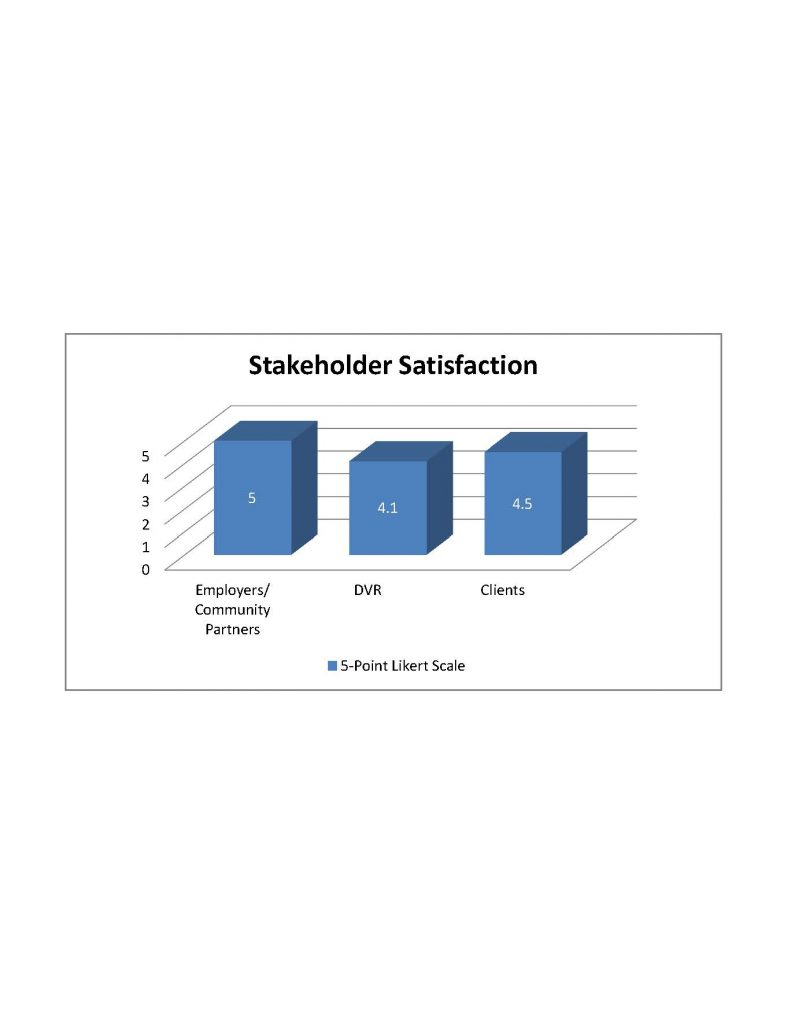 2018 Annual Report Data -Stakeholder satisfaction