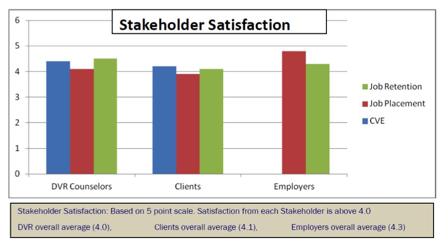 stakeholder_satisfaction